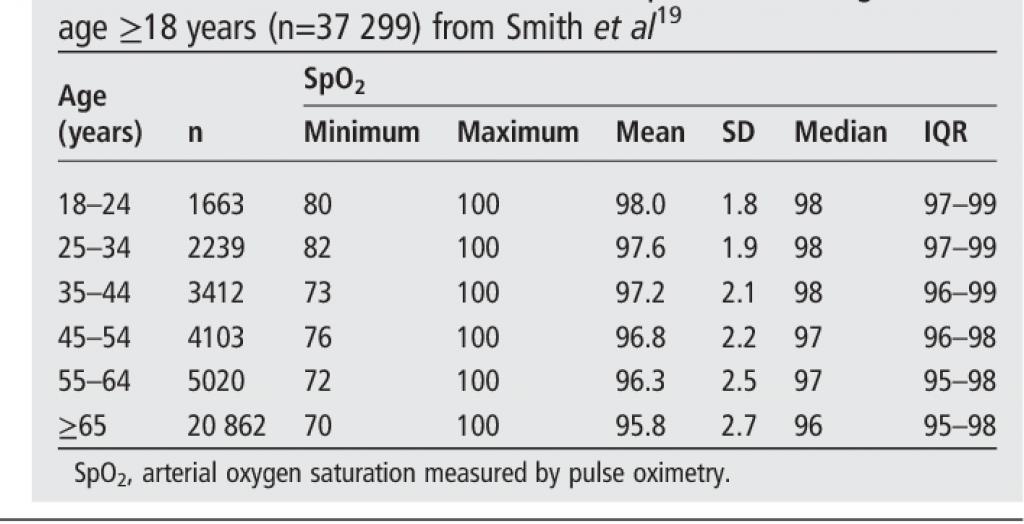 best pulse oximeter-spo2 levels chart